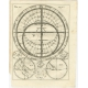 Various antique charts of Hemispheres - Scherer (c.1703)