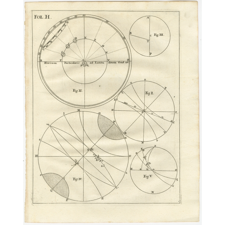 Various antique figures of the Earth - Scherer (c.1703)
