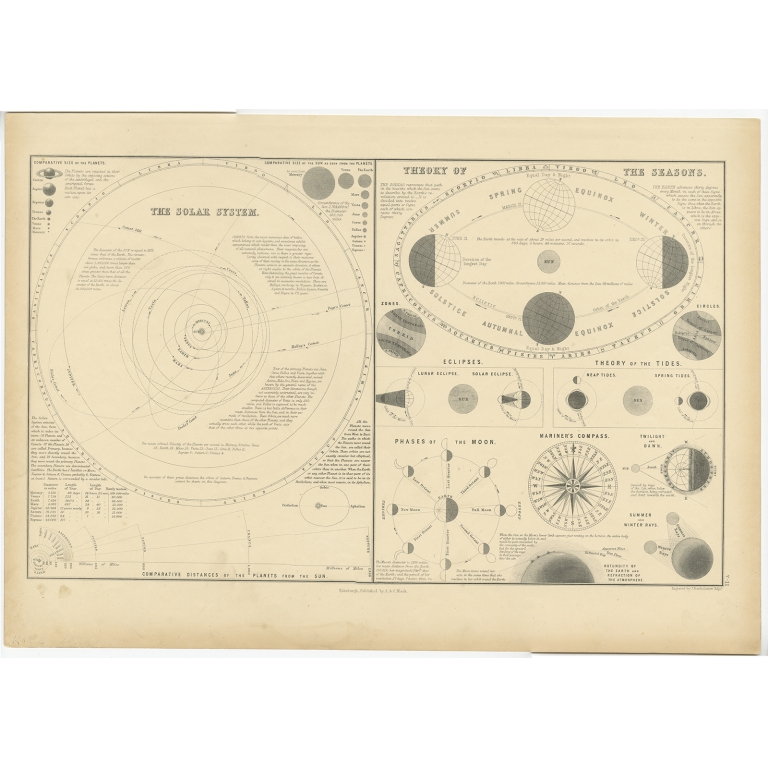 The Solar System - Theory of the Seasons - Black (1854)