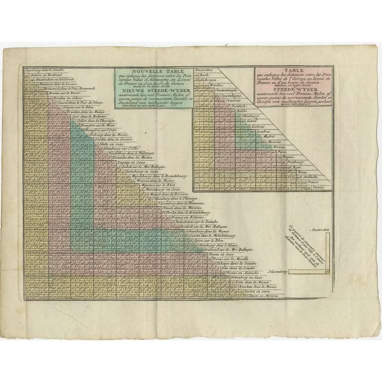Antique Distance Table between the main Cities of Europe by Keizer & De Lat (1788)